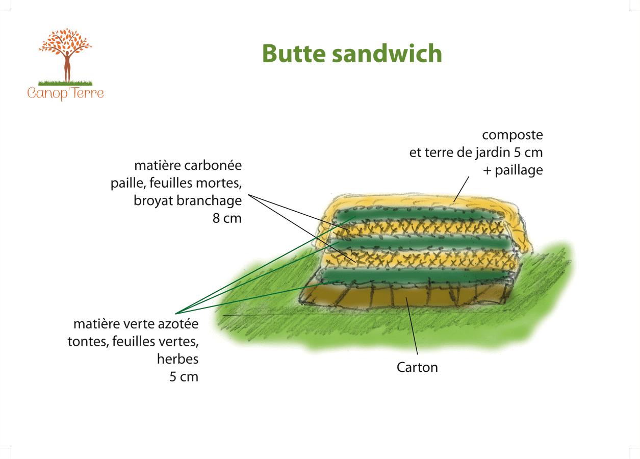 Butte en lasagnes