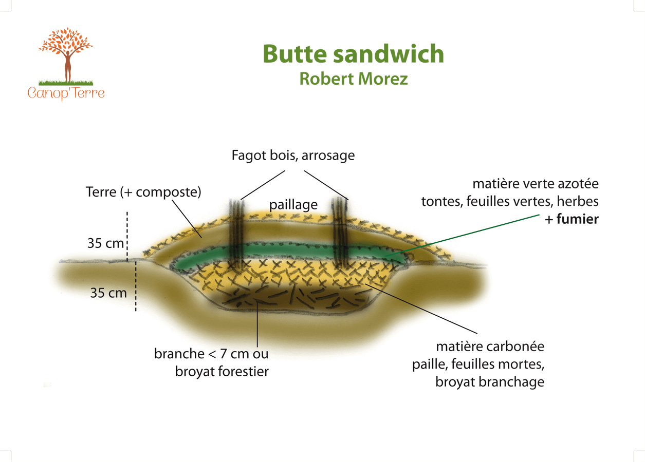 Butte sandwich Robert Morez